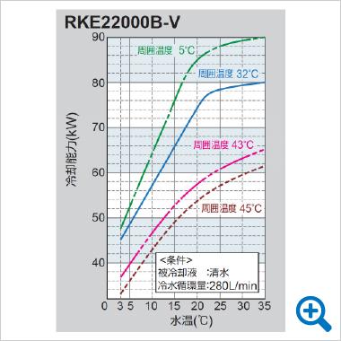 chart-RKE22000B-V