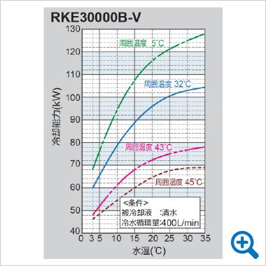 chart-RKE30000B-V